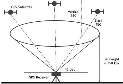Schematic diagram for King Sejong (KSJ) global positioning