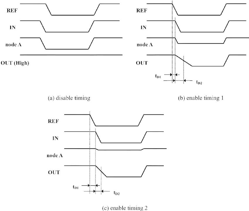 Timing diagram of the detecting circuit. It has