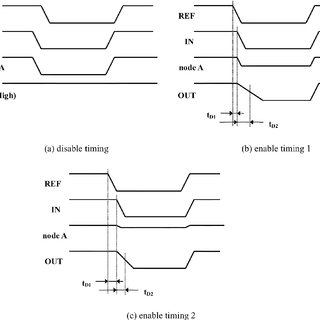 Timing diagram of the detecting circuit. It has