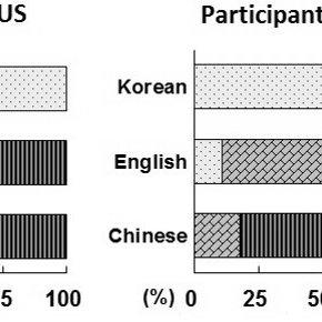 (PDF) The Linguistics of Name Translation: Preferred