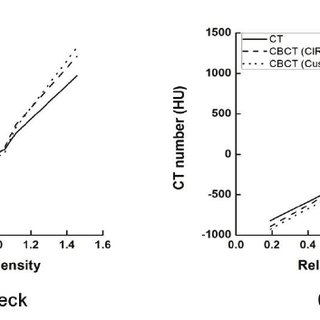 Relative electron density vs. CT number curve by (a) head