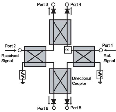 Block diagram of the six-port network in the radar sensor