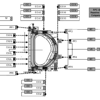 (PDF) Protection sequence of AC/DC converters for ITER PF