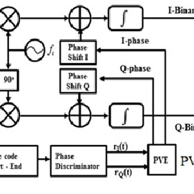 Amplitude and phase variation of phase code signal in