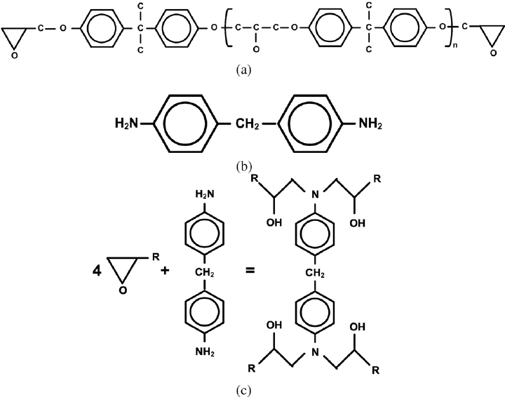 Chemical structure of the epoxy adhesive (EPON828): ( a