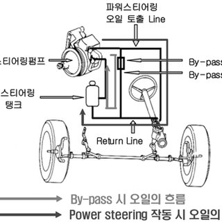 (PDF) Effect of the Power Steering System Driving Torque