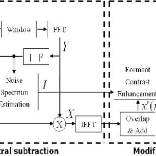 (PDF) An Efficient Speech Enhancement Algorithm for