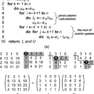 (a) LU decomposition pseudocode. (b) Example on LU