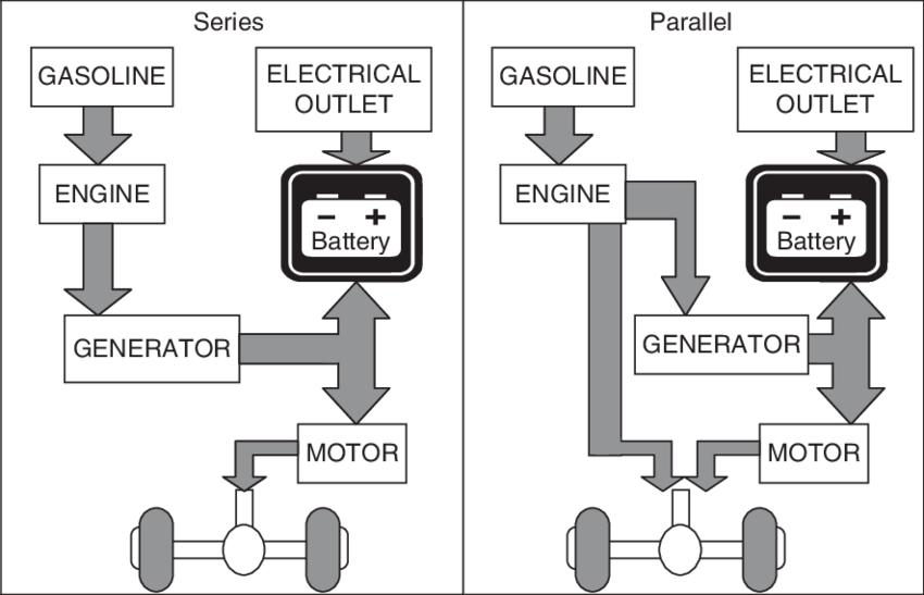 1 Basic PHEV drivetrain architecture-series vs. parallel