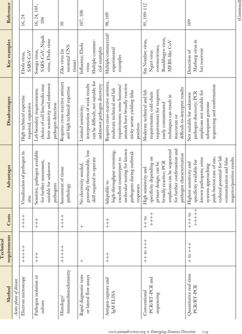 Diagnostic methods and zoonotic pathogens   Download Table