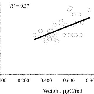 (PDF) Mean Weight and Total Biomass of Zooplankton as a