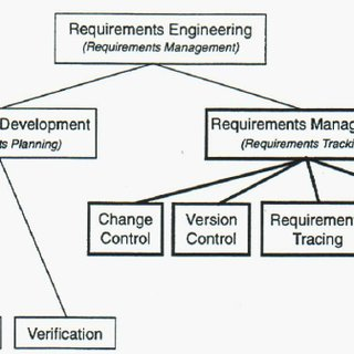 Design input and output requirements (U.S. Department of