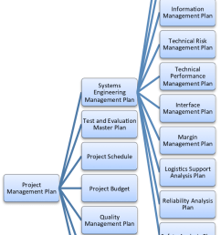 hierarchy of typical plans of an engineering project [ 692 x 1165 Pixel ]