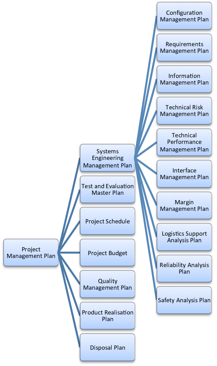 medium resolution of hierarchy of typical plans of an engineering project