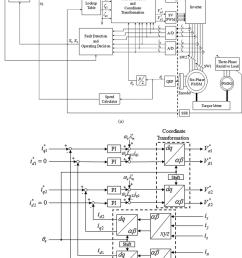 block diagram of control system a block diagram of the fault tolerant [ 850 x 1128 Pixel ]