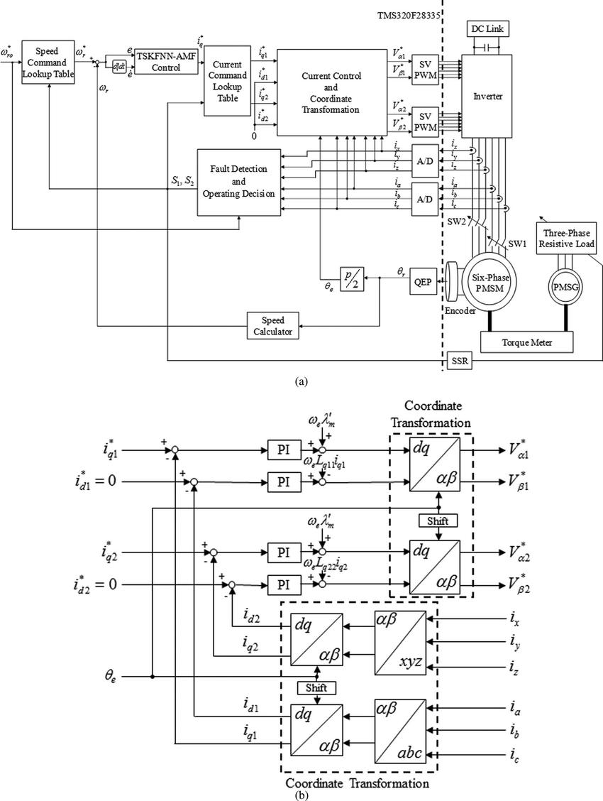 medium resolution of block diagram of control system a block diagram of the fault tolerant