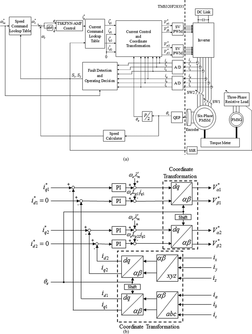 hight resolution of block diagram of control system a block diagram of the fault tolerant