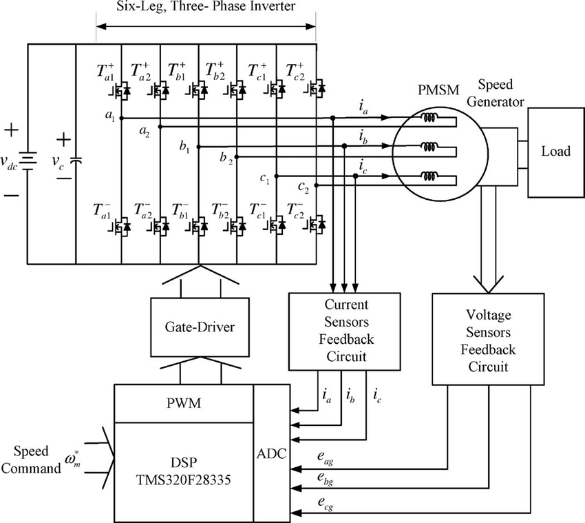 System of six-leg, three-phase inverter for a permanent