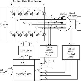 (PDF) The Current Harmonics Elimination Control Strategy