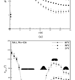 measured xanthan gum spreading and receding characteristics with respect to the solid surface temperatures  [ 753 x 1349 Pixel ]