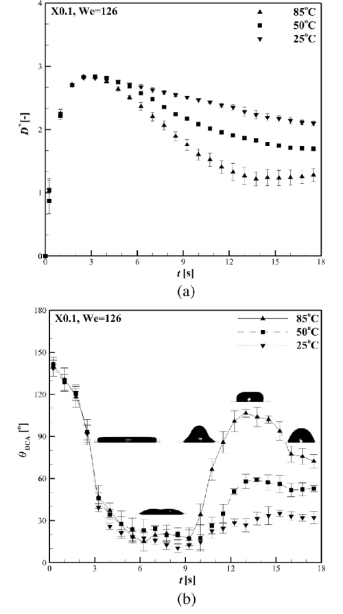 small resolution of measured xanthan gum spreading and receding characteristics with respect to the solid surface temperatures