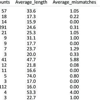 (PDF) Characterization of 12 Novel Microsatellite Markers