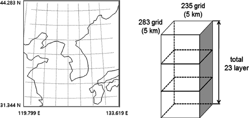 Schematic diagram of the re-analysis data region and grid