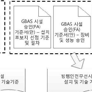 GBAS Approval Process Guidelines for Korea (Draft) 5. 결 론