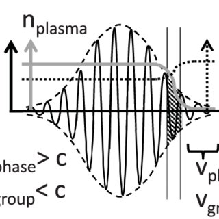 (PDF) Characterization of the spectral phase of an intense
