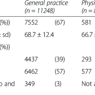 (PDF) Treatment of hip/knee osteoarthritis in Dutch