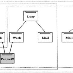 Directory Tree Diagram Network Online A Download Scientific