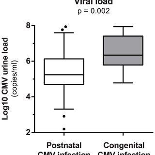 Bar in boxplot represent median viral load after log10