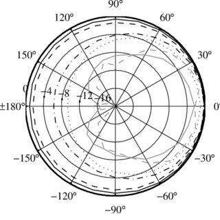 (PDF) The effect of finite sized baffles on mobile device