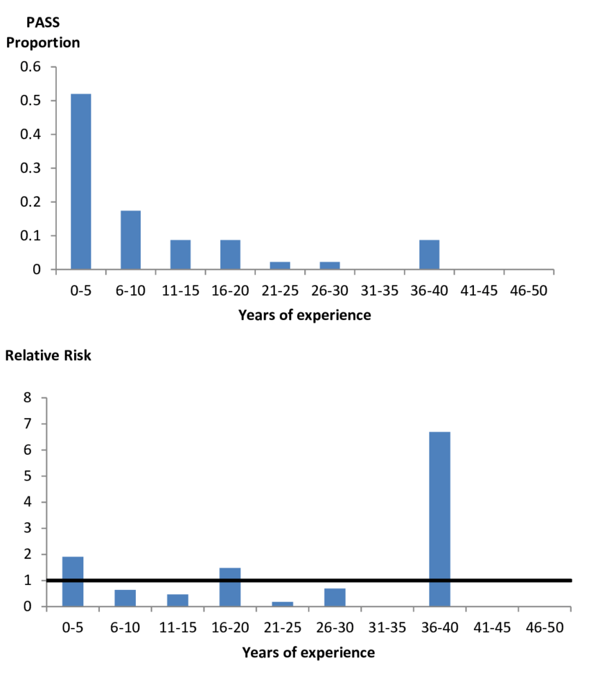 medium resolution of impact of locomotive engineer years of experience on pass risk