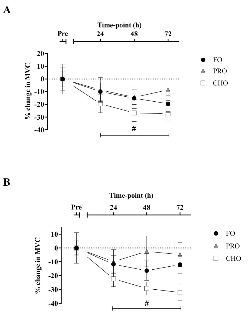 hight resolution of percentage change in muscle maximum voluntary contraction over the download scientific diagram