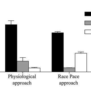 (PDF) The Effect of Periodisation and Training Intensity