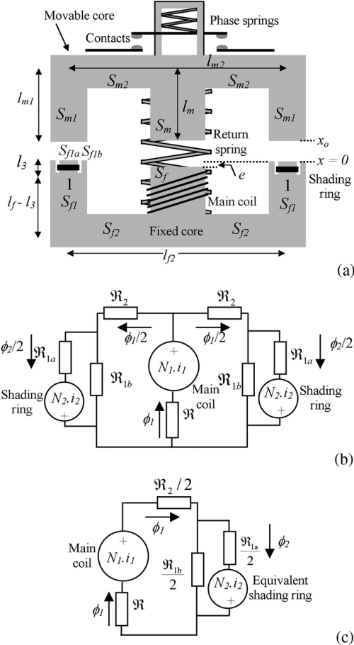 small resolution of  a a sketch of the electromagnetic contactor b the magnetic circuit