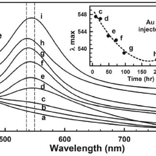 Powder XRD spectra comparing Au NCs, Pt NCs and