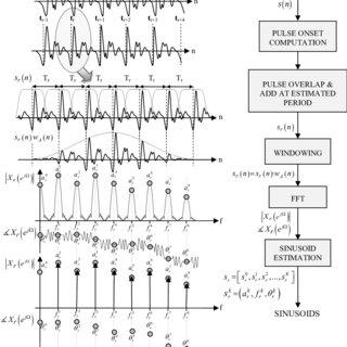 (PDF) Wide-band harmonic sinusoidal modeling