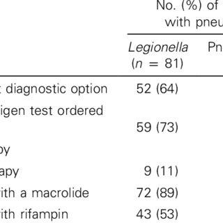 (PDF) Clinical Diagnosis of Legionella Pneumonia Revisited