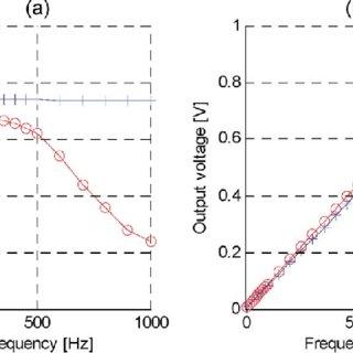 (PDF) Motor Fault Detection Using a Rogowski Sensor
