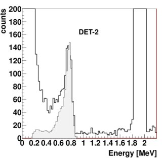 Superposition of the spectra registered with the six