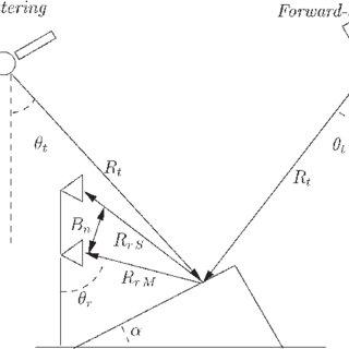 (PDF) Single-Pass Bistatic SAR Interferometry Using Fixed