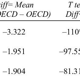 Descriptive statistics greenfield FDI for non-OECD