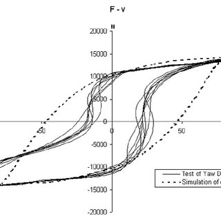 experimental yaw damper vs conventional model, F-v: 1,1Hz
