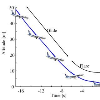 (PDF) Visual Cues in Manual Landing of Airplanes