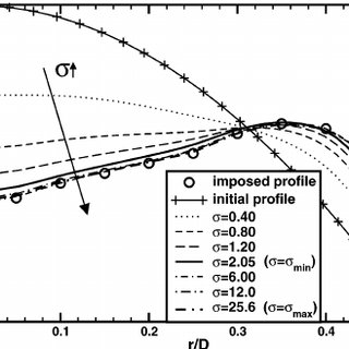 Turbulent pipe flow: radial profiles of turbulent kinetic
