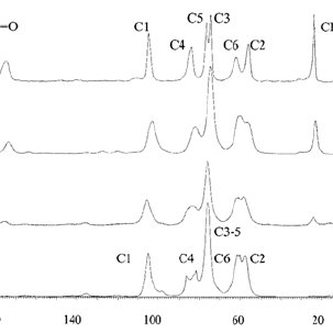 UV–Vis spectrum of a pure chitosan (ch) film measured in