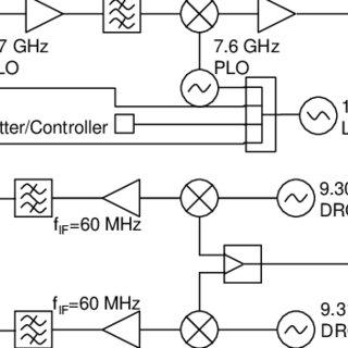 Phased array radar block diagram and signal flow
