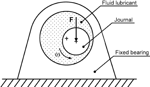 Simple journal-bearing subjected to a constant external